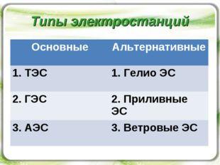 Типы электростанций ОсновныеАльтернативные 1. ТЭС Гелио ЭС 2. ГЭС2. Прилив