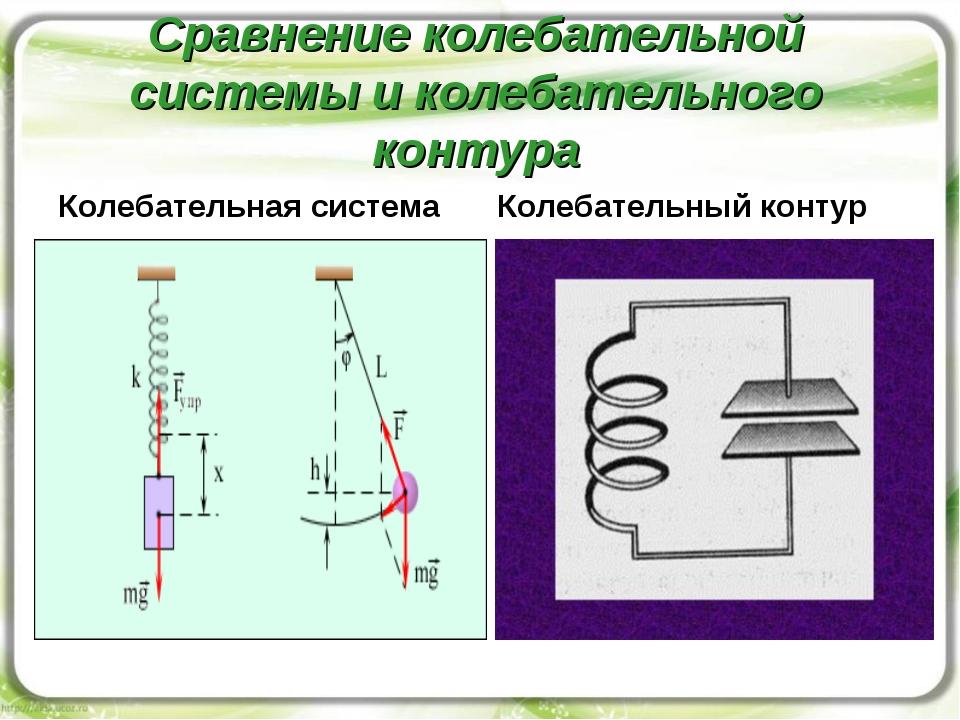Сравнение колебательной системы и колебательного контура Колебательная систем...