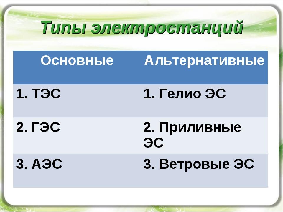 Типы электростанций ОсновныеАльтернативные 1. ТЭС Гелио ЭС 2. ГЭС2. Прилив...