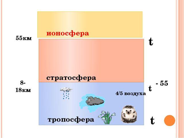 тропосфера стратосфера ионосфера 8-18км 55км 4/5 воздуха t t - 55 t