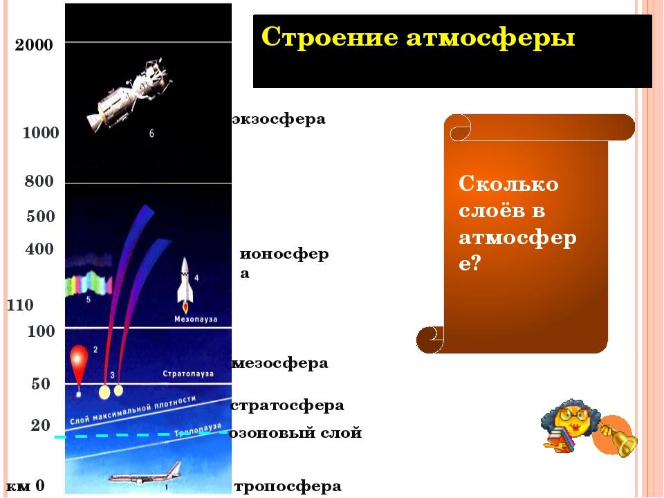 Уязвимые места атмосферы -озоновые дыры