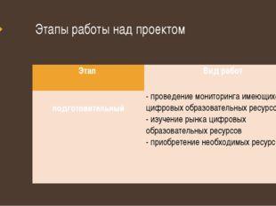 Этапы работы над проектом Этап Вид работ  подготовительный   - проведение