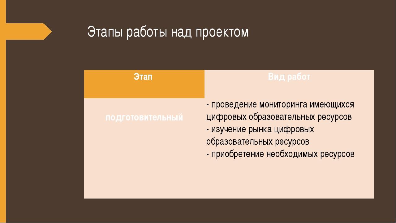 Этапы работы над проектом Этап Вид работ  подготовительный   - проведение...