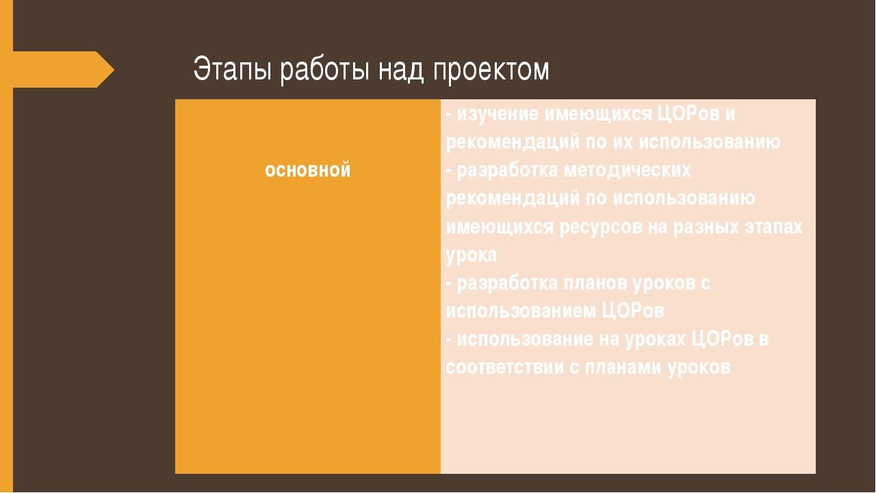 Этапы работы над проектом   основной  - изучение имеющихсяЦОРови рекоменда...