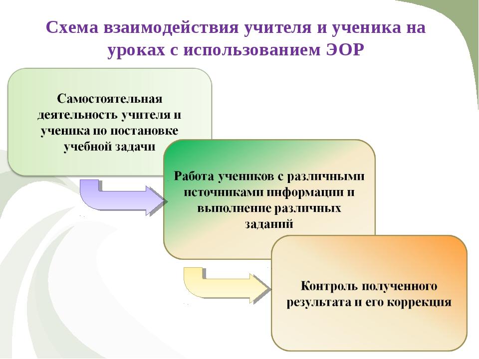 Схема взаимодействия учителя и ученика на уроках с использованием ЭОР
