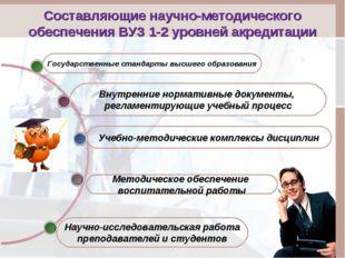 Составляющие научно-методического обеспечения ВУЗ 1-2 уровней акредитации Мет