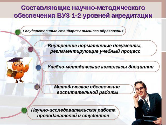 Составляющие научно-методического обеспечения ВУЗ 1-2 уровней акредитации Мет...