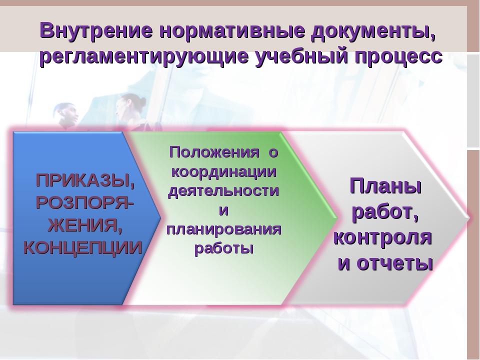 Внутрение нормативные документы, регламентирующие учебный процесс ПРИКАЗЫ, РО...