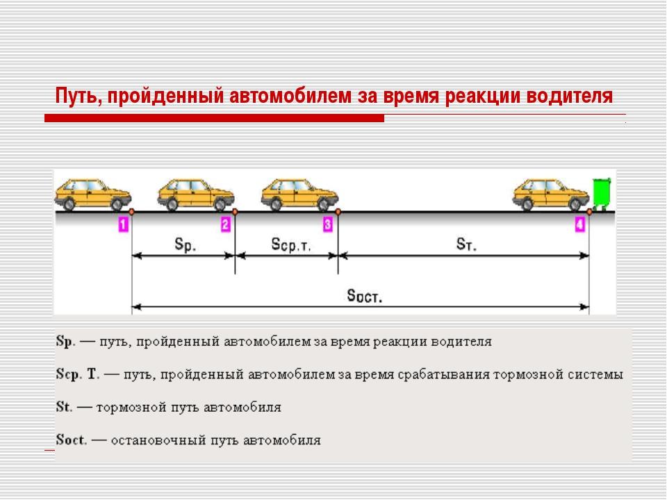 Путь, пройденный автомобилем за время реакции водителя