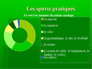 Les sports pratiqués Et voici les données du même sondage.