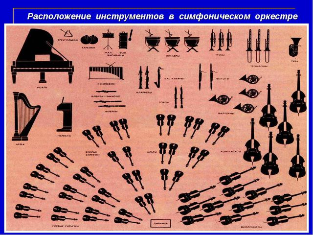 Расположение инструментов в симфоническом оркестре