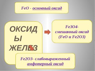 ОКСИДЫ ЖЕЛЕЗА FeO - основный оксид Fe2O3- слабовыраженный амфотерный оксид Fe
