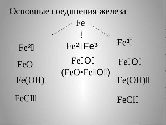 Fe Fe²⁺ Fe³⁺ FeO Fe(OH)₂ FeCI₂ Fe₂O₃ Fe(OH)₃ FeCI₃ Основные соединения железа...
