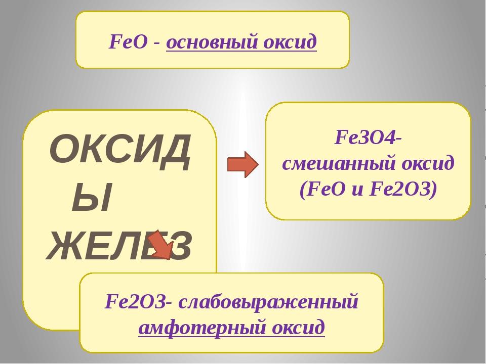 ОКСИДЫ ЖЕЛЕЗА FeO - основный оксид Fe2O3- слабовыраженный амфотерный оксид Fe...