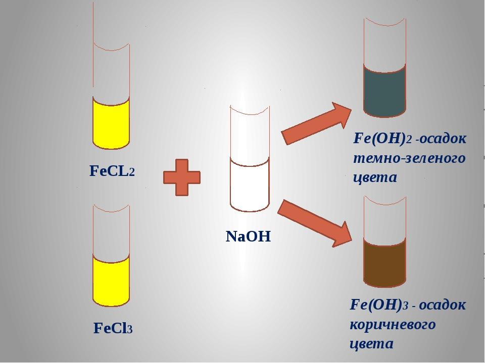 FeCL2 FeCl3 NaOH Fe(OH)2 -осадок темно-зеленого цвета Fe(OH)3 - осадок корич...