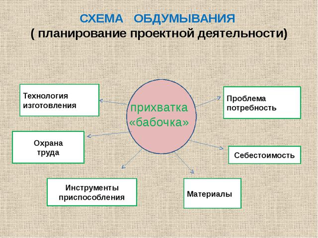 СХЕМА ОБДУМЫВАНИЯ ( планирование проектной деятельности) прихватка «бабочка»...