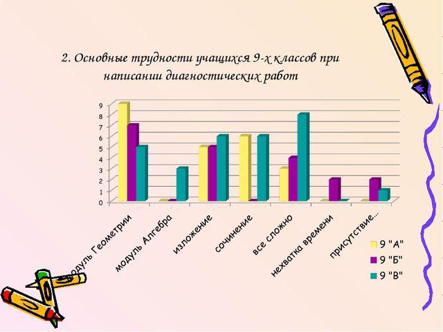 2. Основные трудности учащихся 9-х классов при написании диагностических работ
