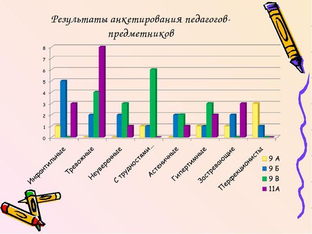 Результаты анкетирования педагогов-предметников