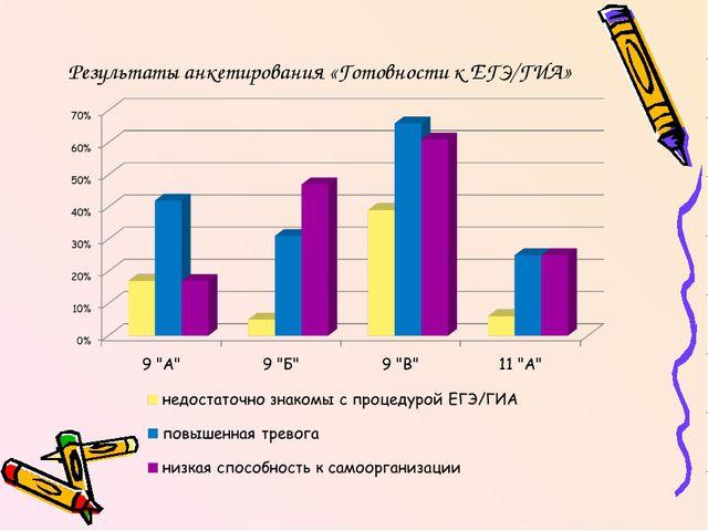 Результаты анкетирования «Готовности к ЕГЭ/ГИА»