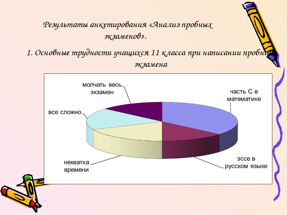 Результаты анкетирования «Анализ пробных экзаменов». 1. Основные трудности уч...