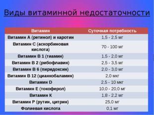 Виды витаминной недостаточности Витамин Суточная потребность Витамин А (ретин