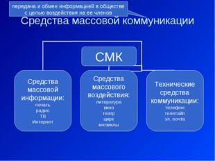 Средства массовой коммуникации передача и обмен информацией в обществе с цель