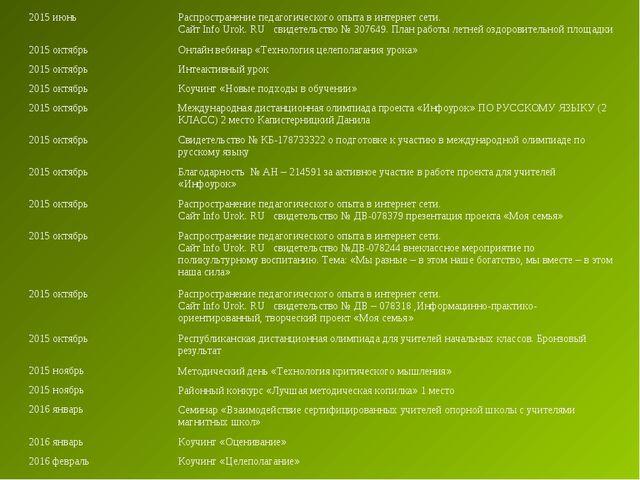 2015 июньРаспространение педагогического опыта в интернет сети. Сайт Info Ur...