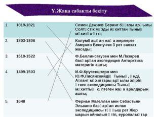 Ү.Жаңа сабақты бекіту 1.1819-1821Семен Дежнев Беринг бұғазы арқылы Солтүс