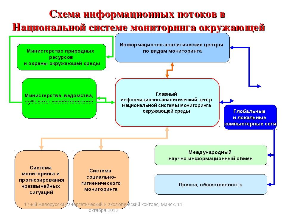 Схема информационных потоков в Национальной системе мониторинга окружающей ср...
