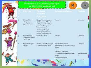 Достижения и награды учащихся за 2013-2014 учебный год № п\п ФИ уч-ся Названи