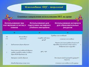 Использование ИКТ – технологий Основные направления использования ИКТ на уро