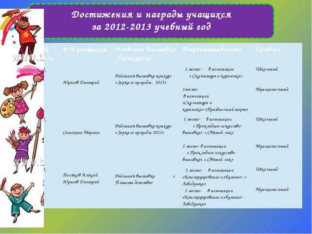 Достижения и награды учащихся за 2012-2013 учебный год № п\п Ф.И учащихся На...