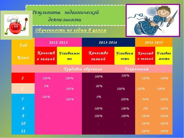 Результаты педагогической деятельности Обученность по годам в целом Год  Кл...
