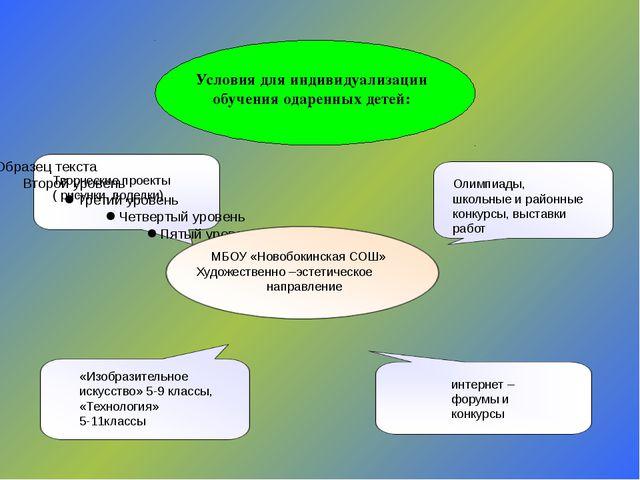 Творческие проекты ( рисунки, поделки) МБОУ «Новобокинская СОШ» Художественно...