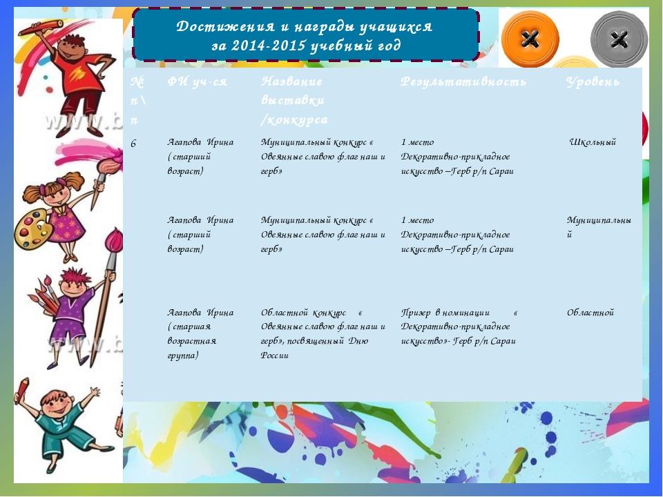 Достижения и награды учащихся за 2014-2015 учебный год № п\п ФИ уч-ся Названи...
