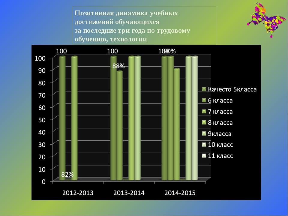 Позитивная динамика учебных достижений обучающихся за последние три года по т...