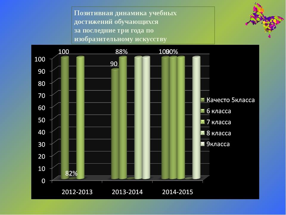 Позитивная динамика учебных достижений обучающихся за последние три года по и...