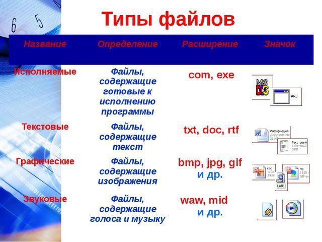 Типы файлов Название Определение Расширение Значок Исполняемые Файлы, содержа...
