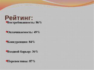 Рейтинг: Востребованность: 86% Оплачиваемость: 49% Конкуренция: 84% Входной б