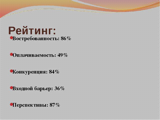 Рейтинг: Востребованность: 86% Оплачиваемость: 49% Конкуренция: 84% Входной б...