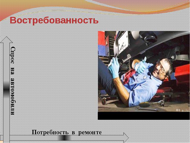 Востребованность Спрос на автомобили Потребность в ремонте
