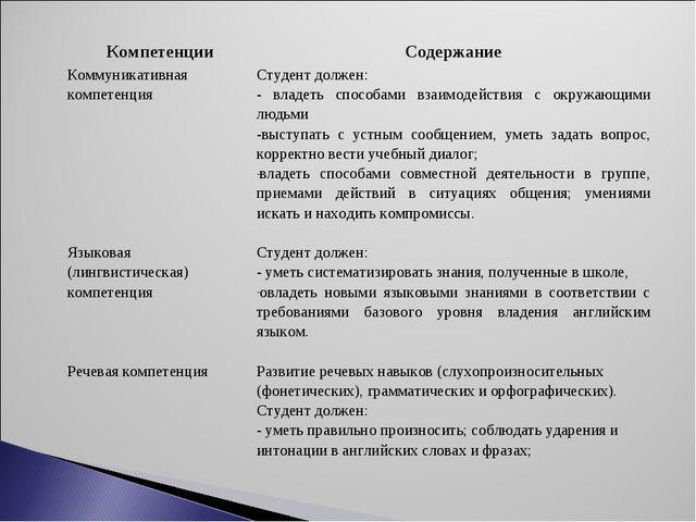КомпетенцииСодержание Коммуникативная компетенция Языковая (лингвистическая)...