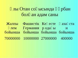 Ұлы Отан соғысында құрбан болған адам саны Жалпы әлем бойыншаФашистік Герма