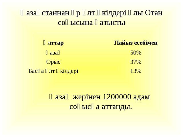 Қазақстаннан әр ұлт өкілдері Ұлы Отан соғысына қатысты Қазақ жерінен 1200000...