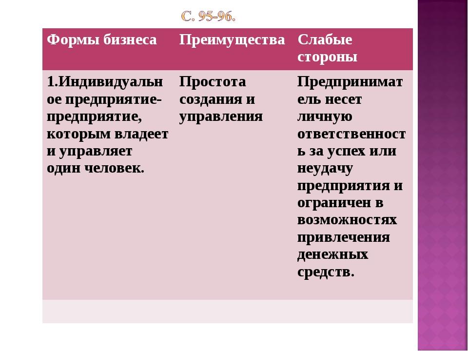 Формы бизнесаПреимуществаСлабые стороны 1.Индивидуальное предприятие-предпр...