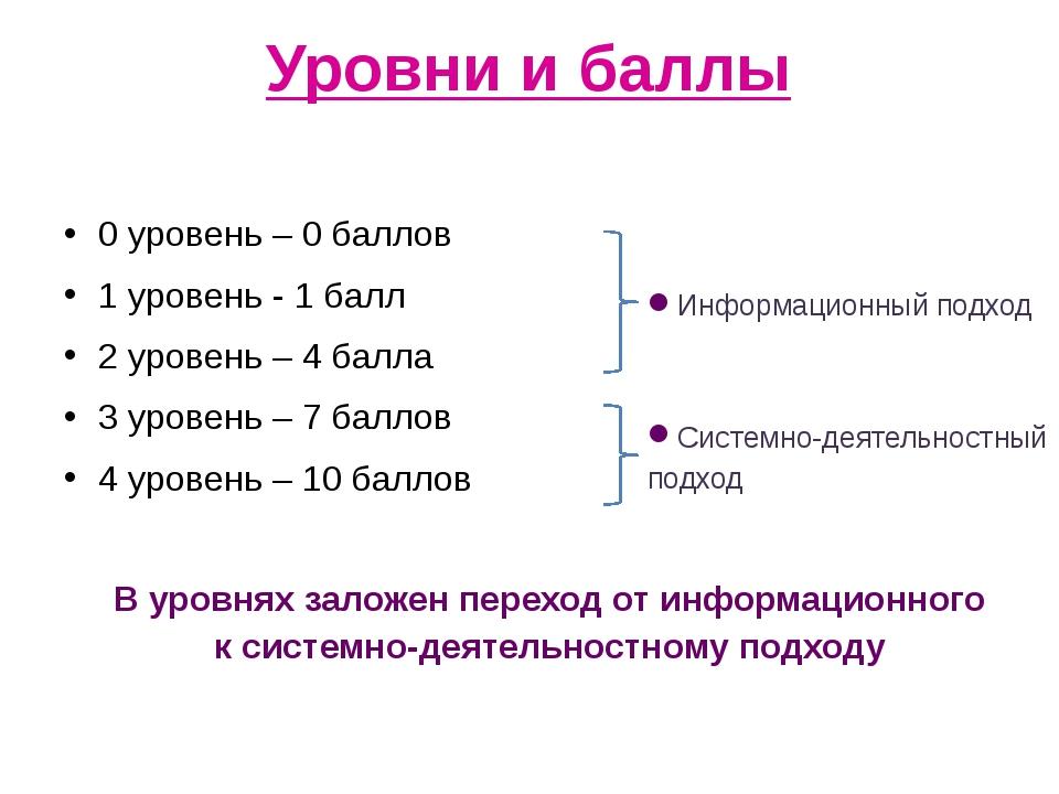 Уровни и баллы 0 уровень – 0 баллов 1 уровень - 1 балл 2 уровень – 4 балла 3...