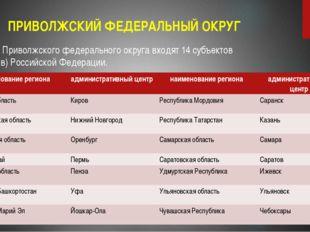ПРИВОЛЖСКИЙ ФЕДЕРАЛЬНЫЙ ОКРУГ В состав Приволжского федерального округа входя