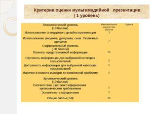 Критерии оценки мультимедийной презентации. ( 1 уровень) Технологический уро