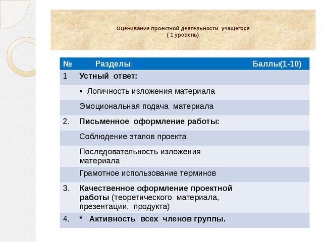 Оценивание проектной деятельности учащегося ( 1 уровень) № Разделы Баллы(1-1...