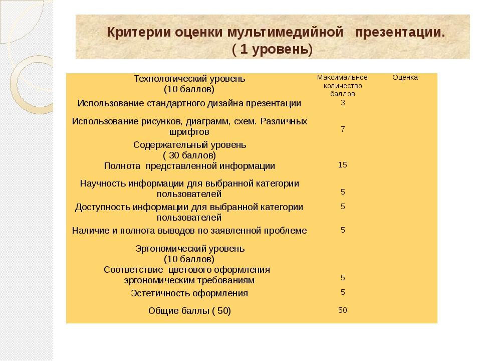 Критерии оценки мультимедийной презентации. ( 1 уровень) Технологический уро...